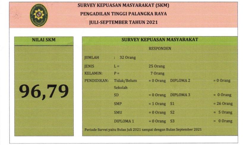 NILAI INDEKS KEPUASAN MASYARAKAT TRIWULAN 3 TAHUN 2021